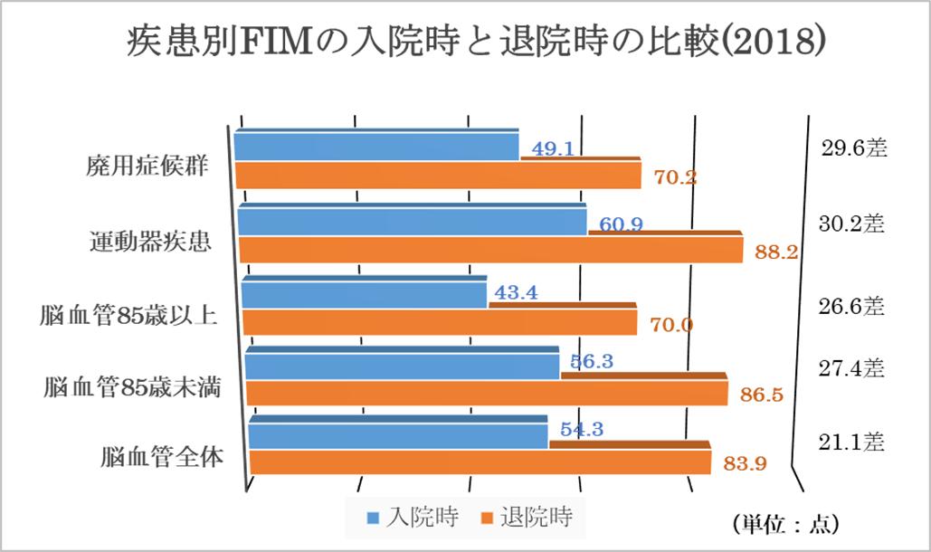 疾患別FIMの入院時と退院時の比較(2018)